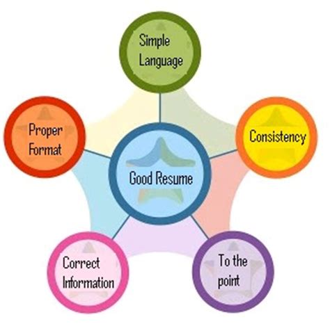 Important skills for your resume